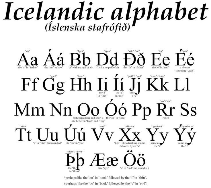 Icelandic Alphabet Chart