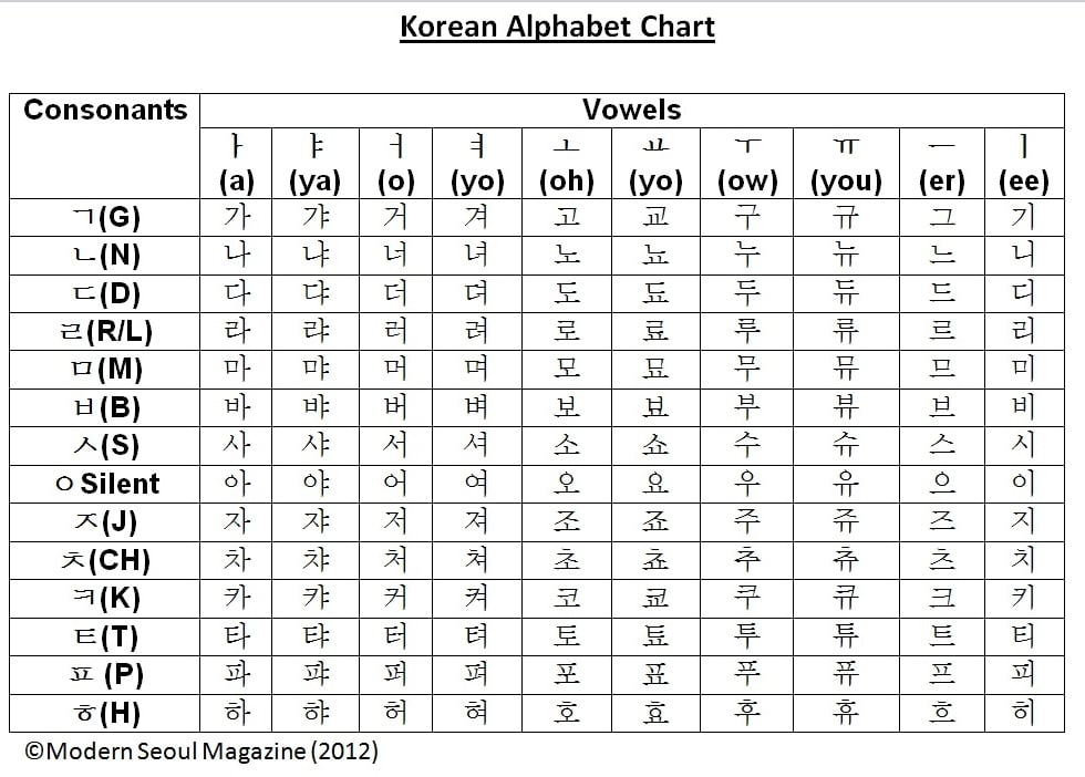 Korean Alphabet A to Z