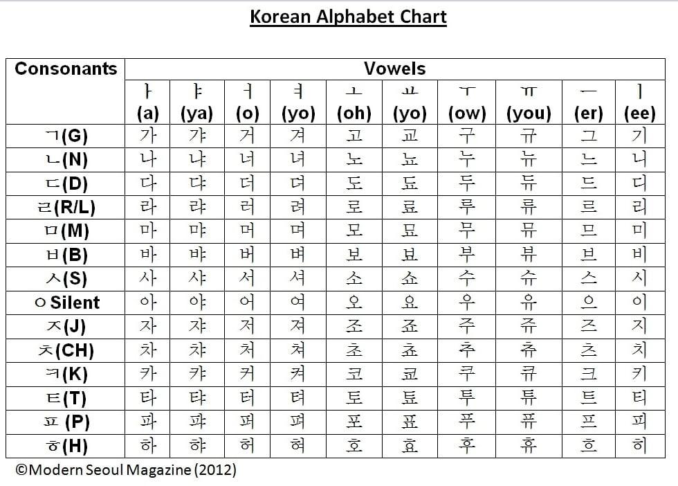 Korean Alphabet A to Z