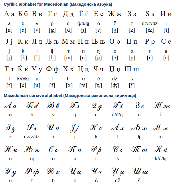 Macedonian Alphabet Cursive