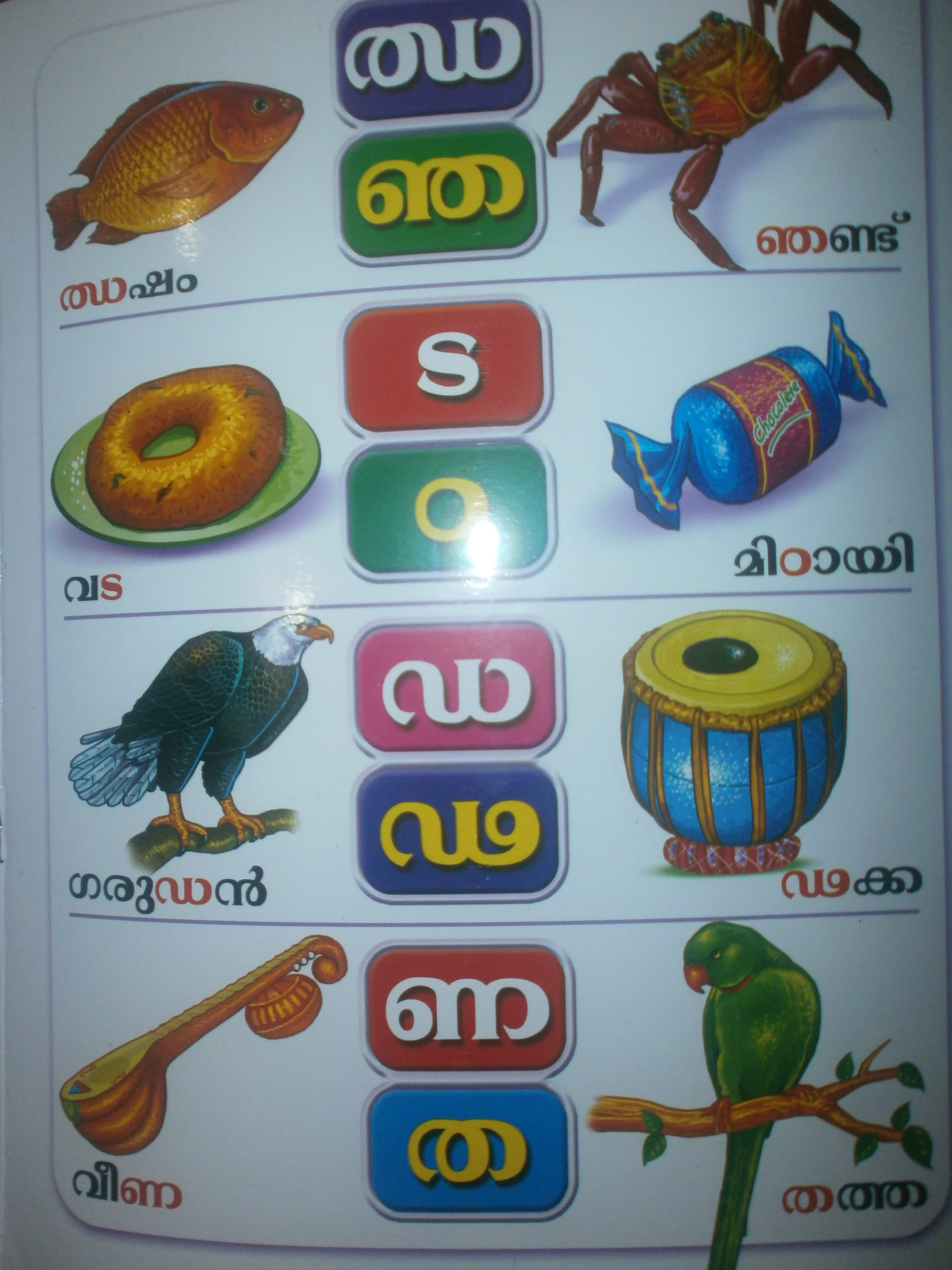 Malayalam Alphabet Words