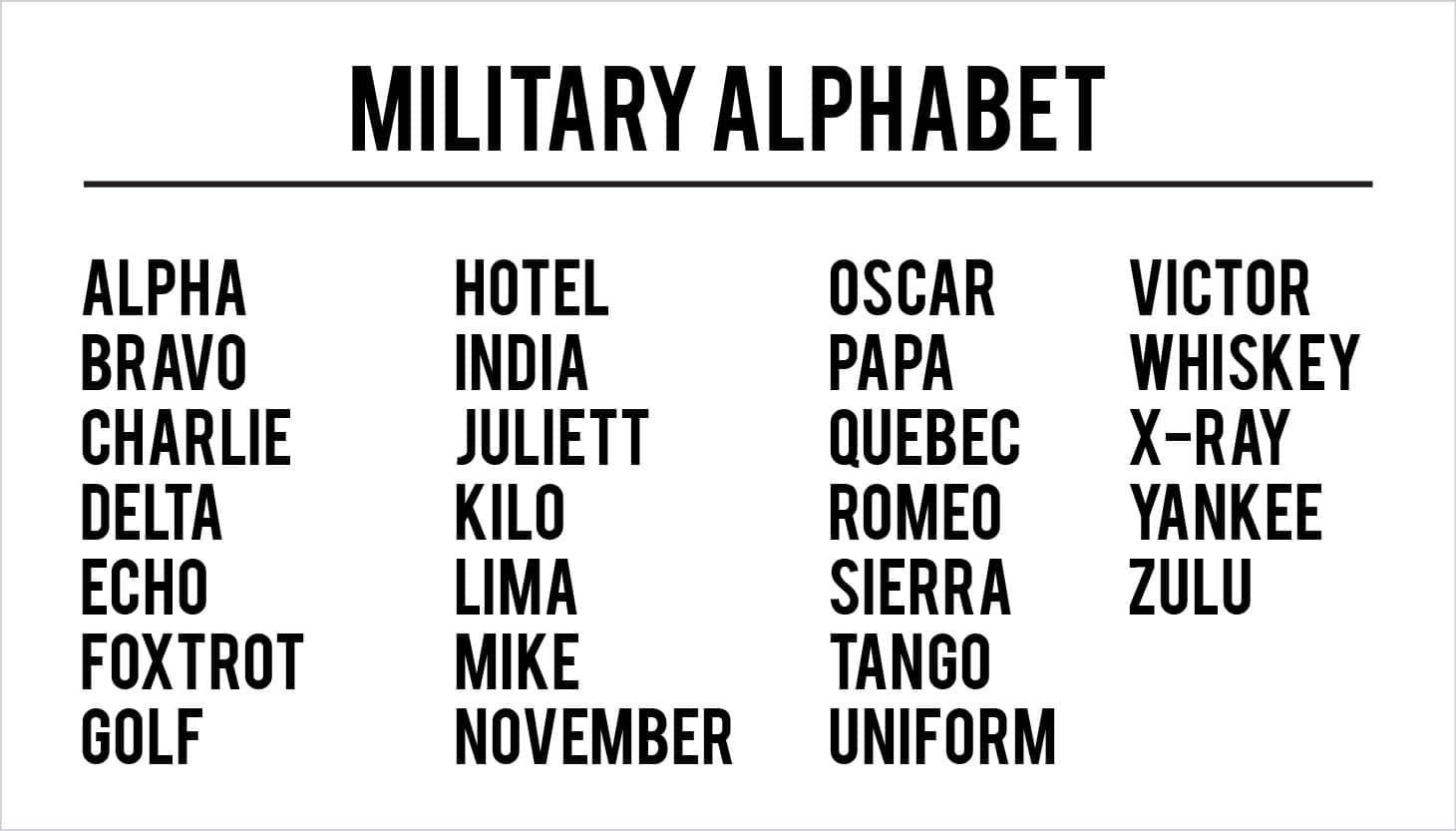 Military Alphabet Chart - Free HD Images