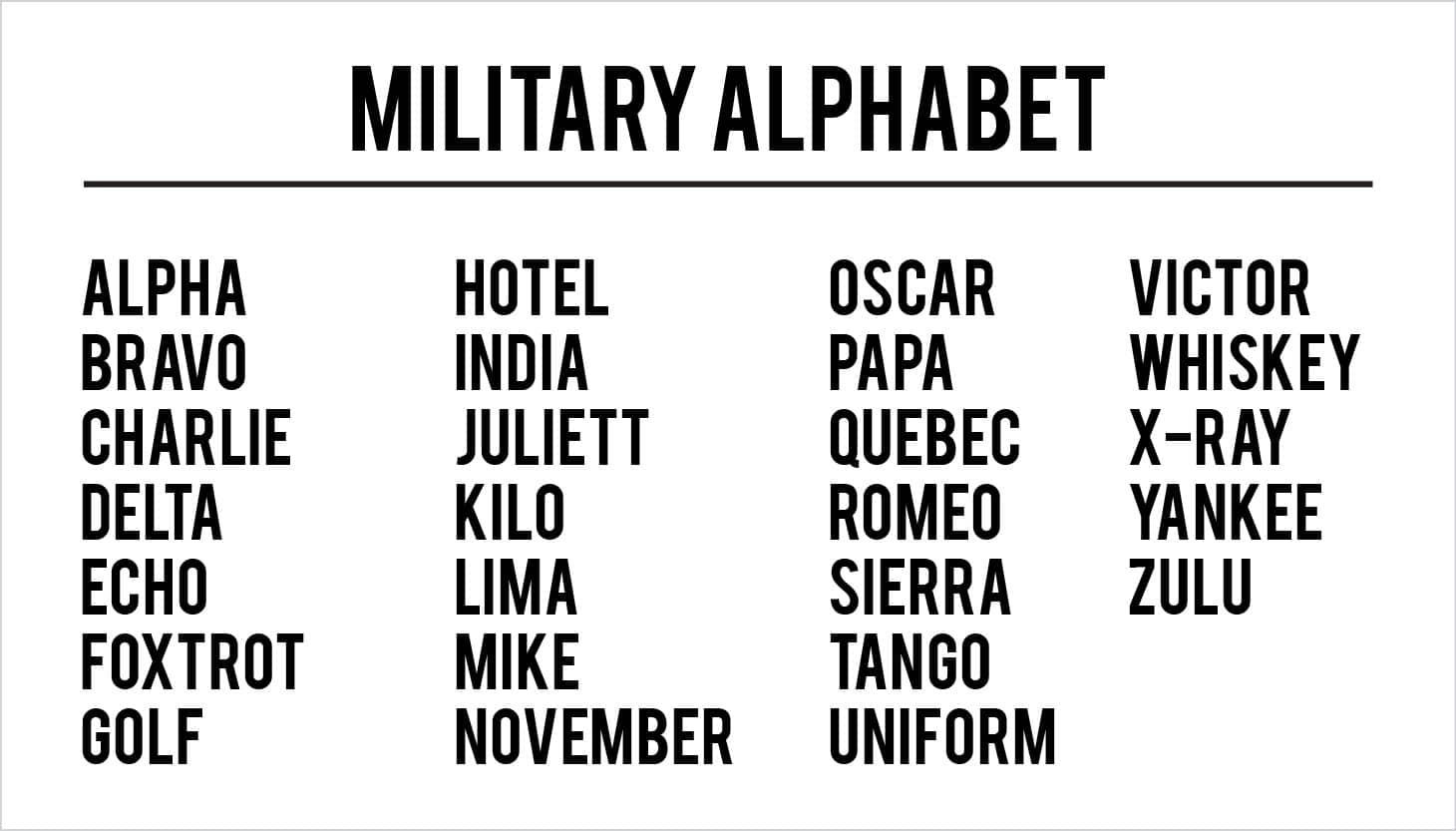Military Alphabet Chart