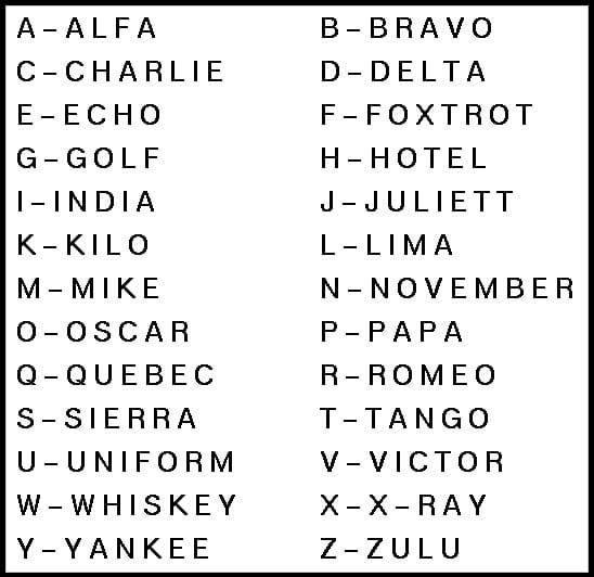 Military Alphabet Phonetics