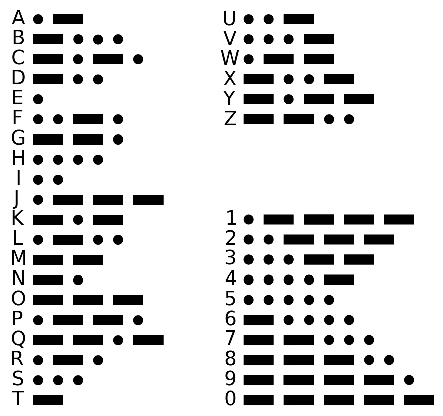 Morse Code Alphabet Meaning