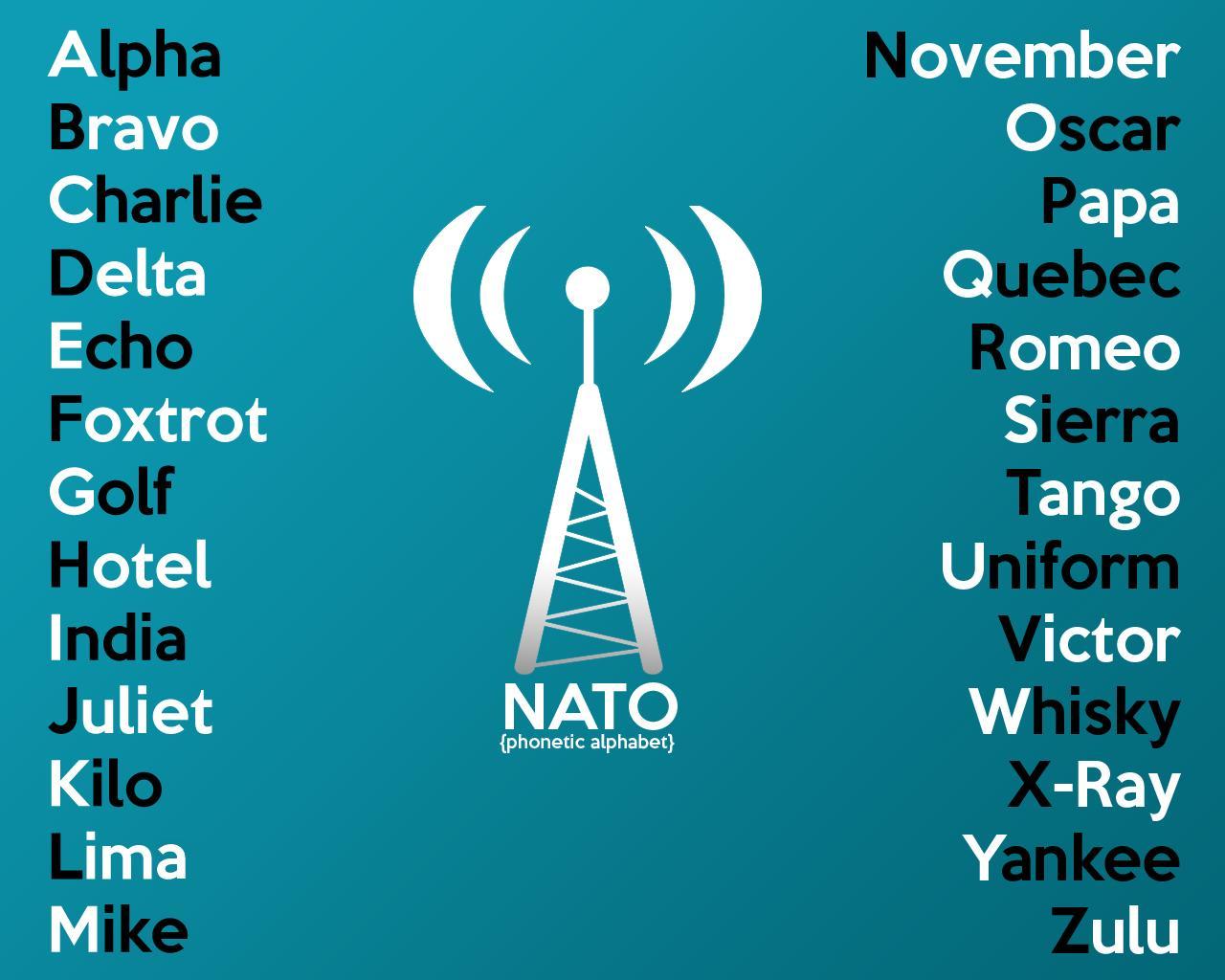 Nato Alphabet Poster