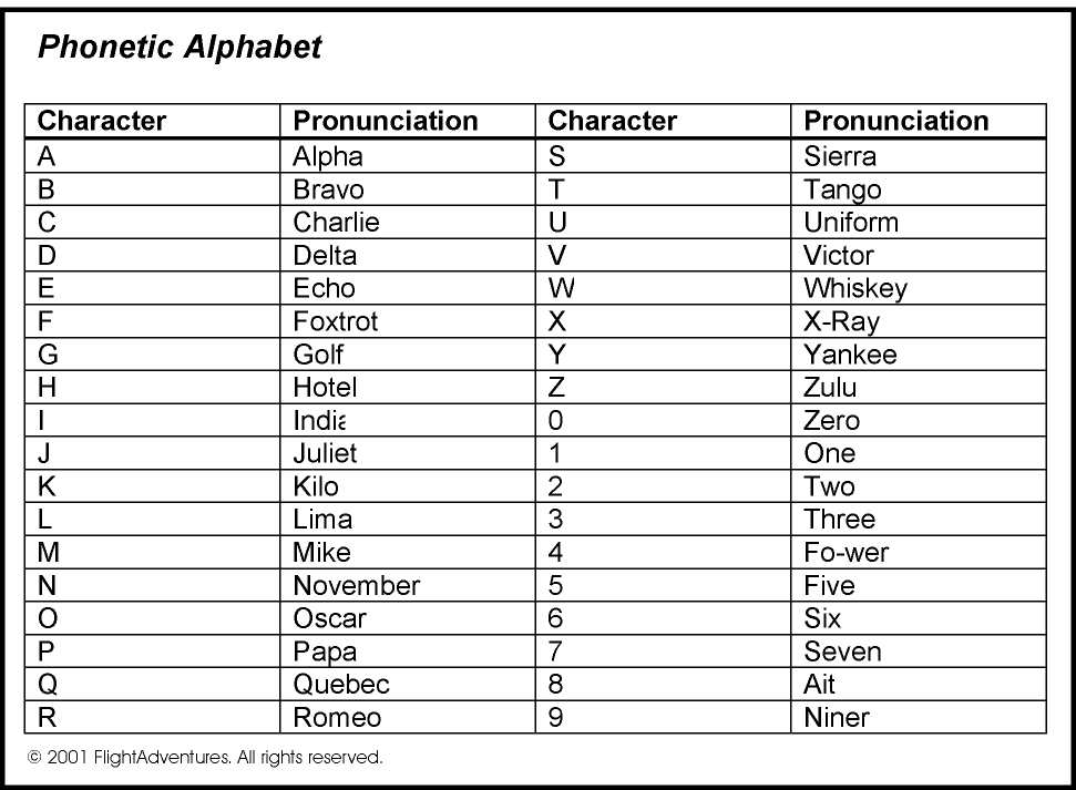Police Alphabet