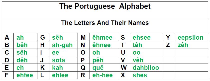 Portuguese Alphabet A to Z