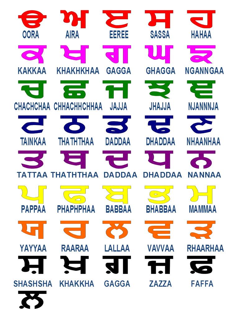 Punjabi Alphabet Card