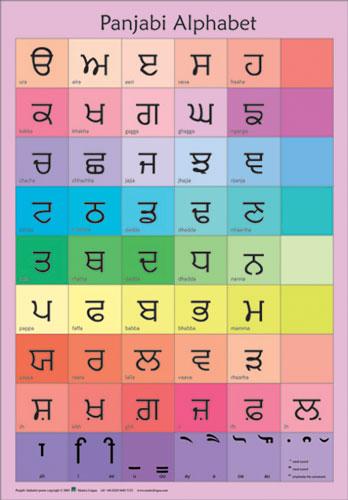 Punjabi Alphabet Poster