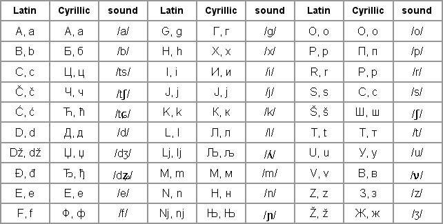 Serbian Alphabet Latin