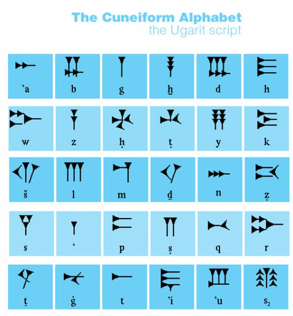 Sumerian Alphabet A-Z