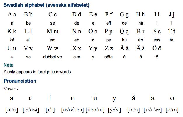 Swedish Language Alphabet