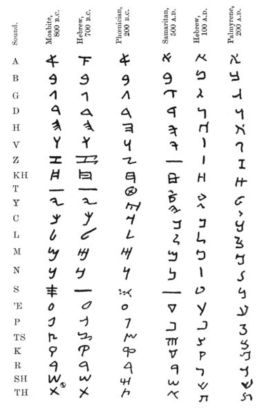 Syriac Alphabet Chart
