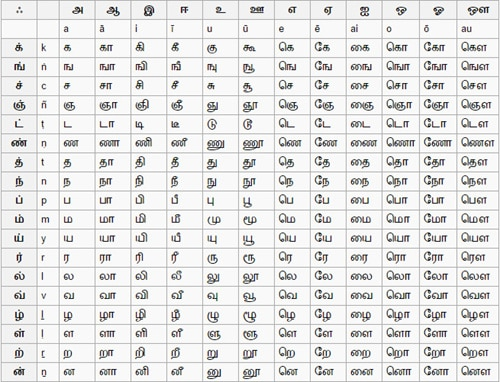 Tamil Letters Table
