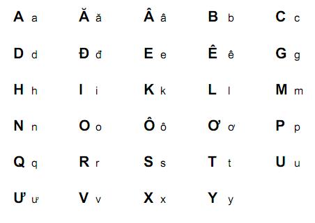 Vietnamese Alphabet Letters